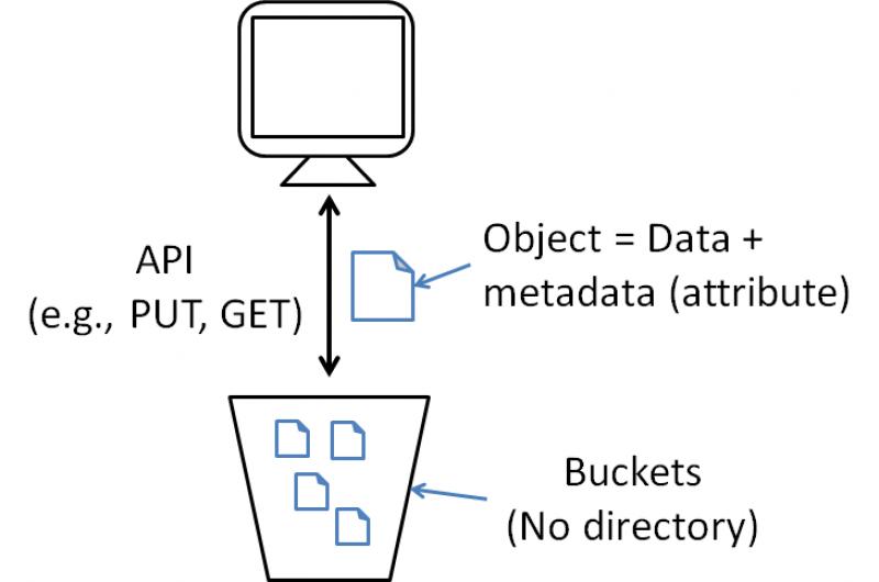 Tips Memilih Penyedia Layanan Cloud Object Storage yang Sesuai dengan Kebutuhan Anda